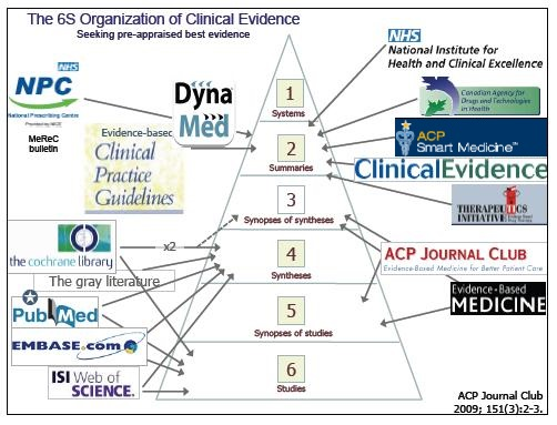 The 6S Organization of Clinical Evidence